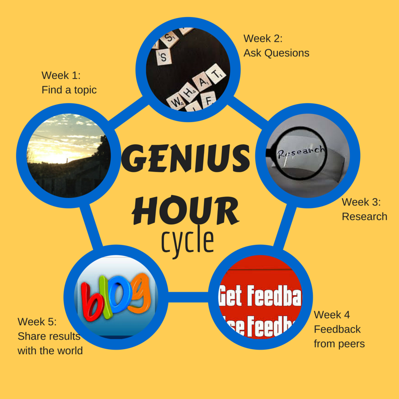 Genius Hour – To Read To Write To Be